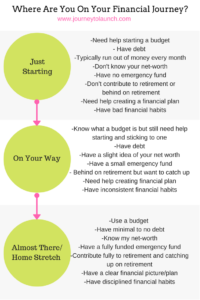 A info-graphic on the different stages/zones of the Financial Journey. See which one has the most statements that apply to you. It is also important to point out that one never just reaches the end of the journey and stops. Adapting and sticking to good financial habits have to continue even after you reach the financial independence stage so you can remain there.